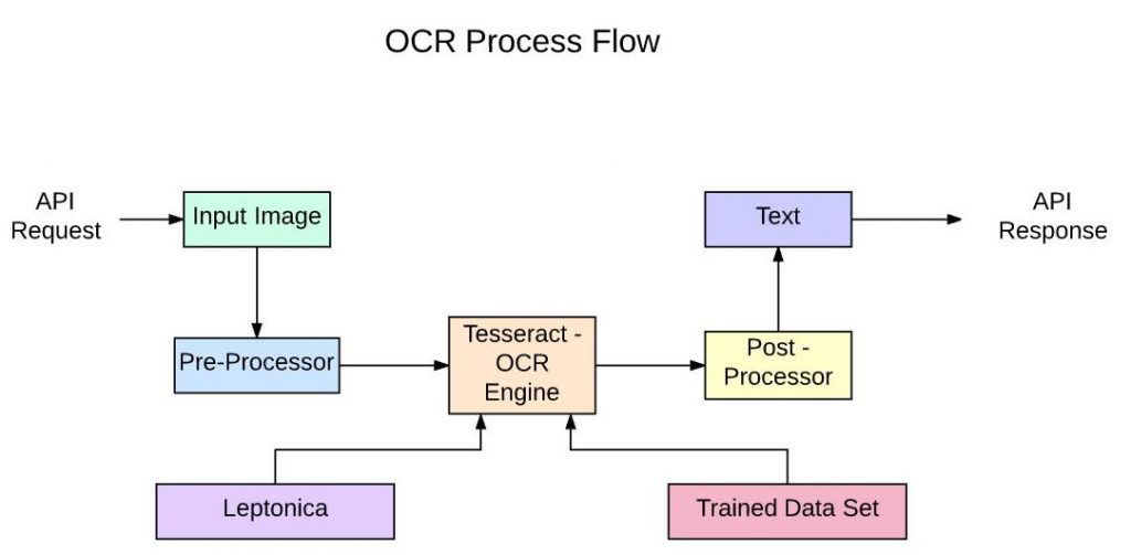 OCR Process Flow