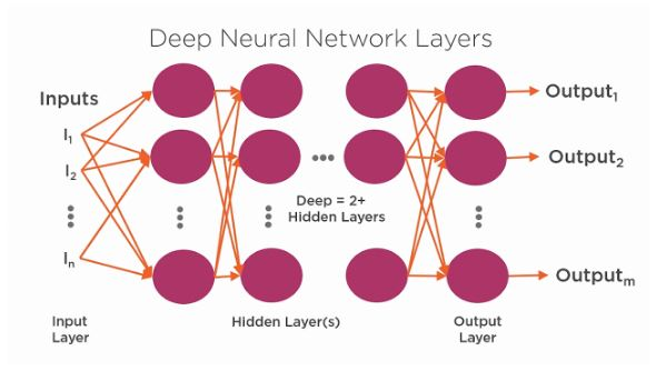 Deep Neural Network Layers