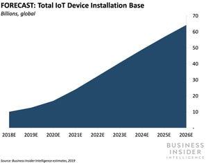 IoT Device Installation Base