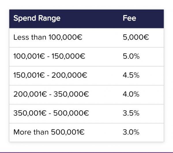 Smartly.io tool pricing