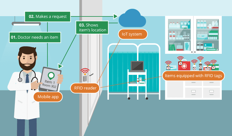 Hospital management with IoT powered devices