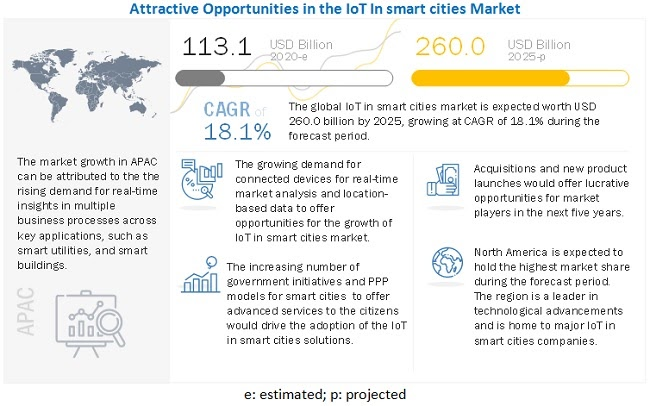 IoT smart city market data