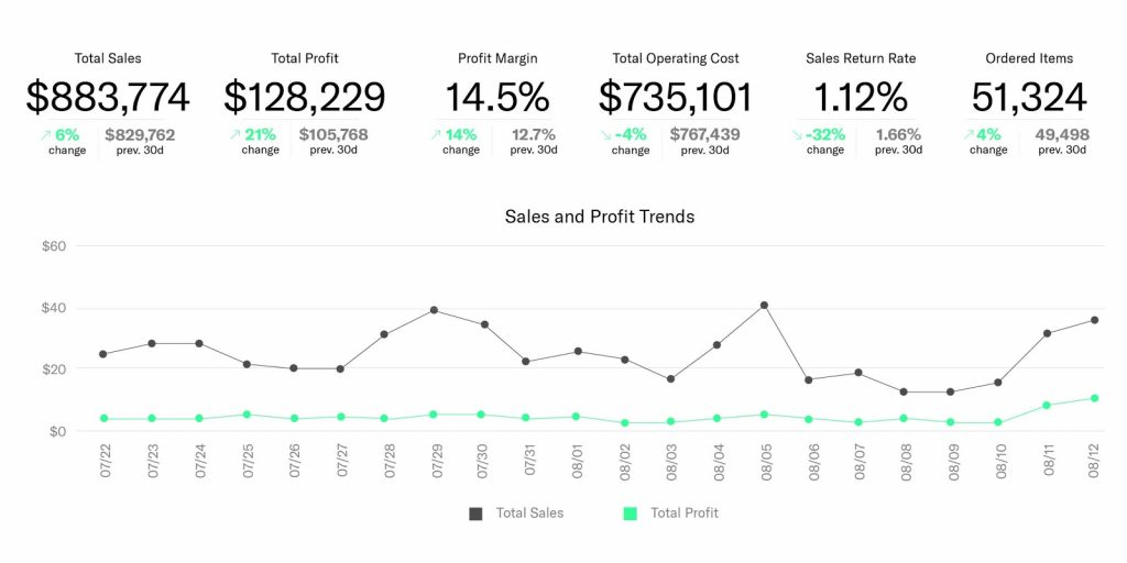 Feedvisor's AI-based pricing technology