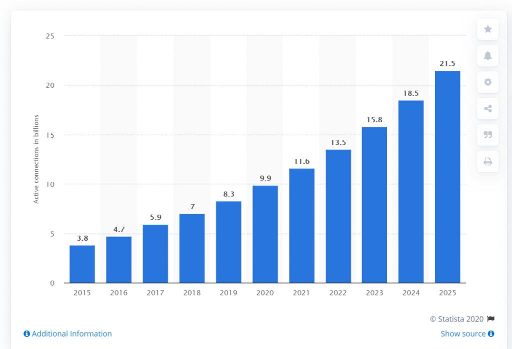 Global spending on Internet of Things