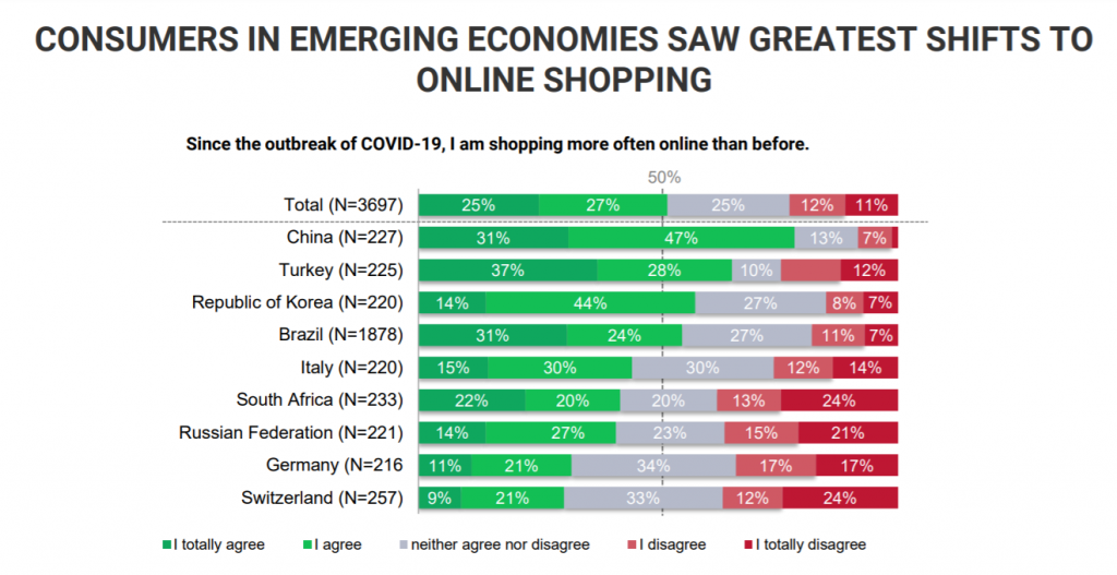Online shopping shifts