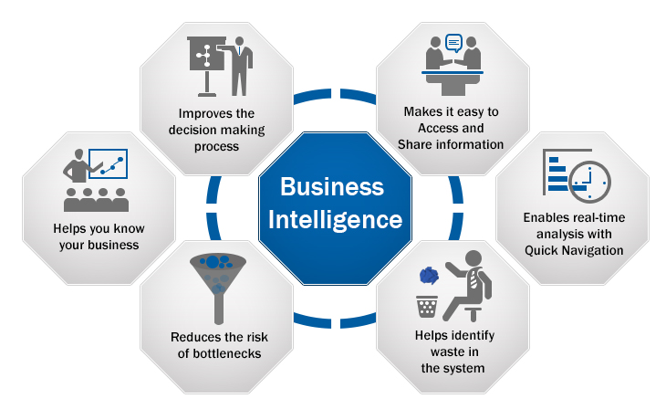 Business intelligence assists you in gaining a competitive edge over the rest.