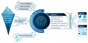 IntSights External Threat Protection (ETP) Suite