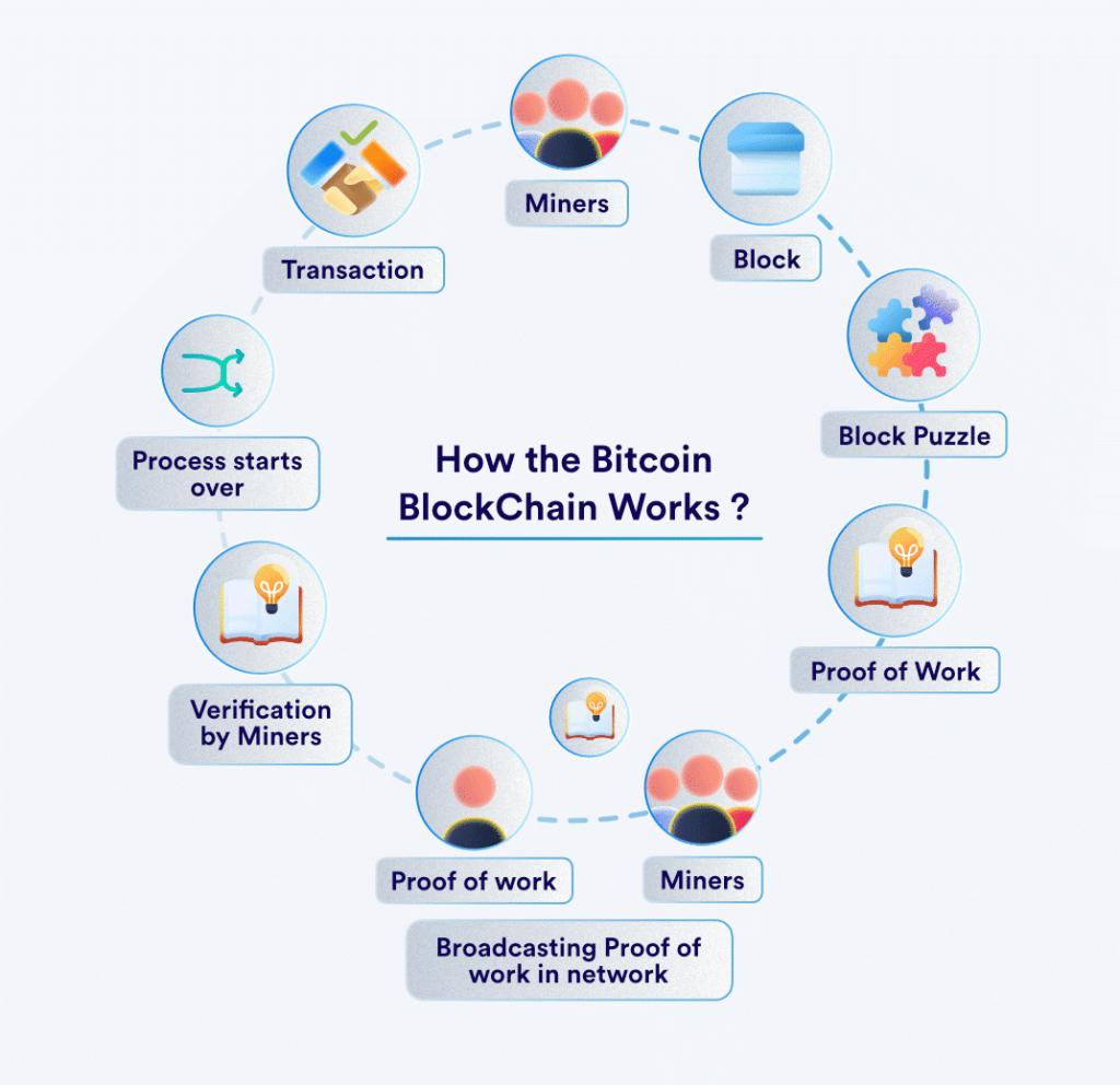 How the bitcoin blockchain works?