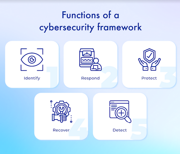 Functions of cybersecurity framework