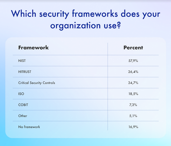 Healthcare Cybersecurity Frameworks